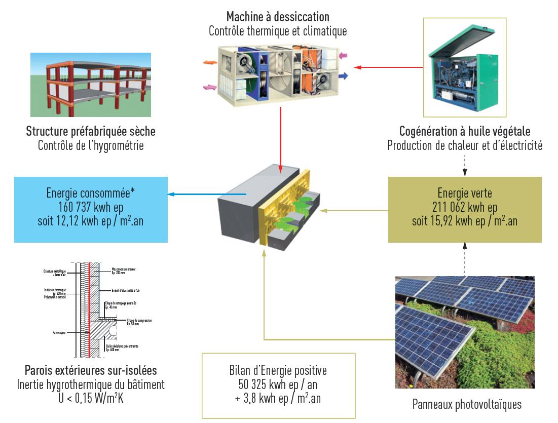 Archives d partementales du nord lille matriciel for Batiment energie positive