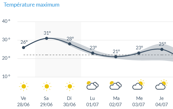 © IRM - Courbe températures diurnes